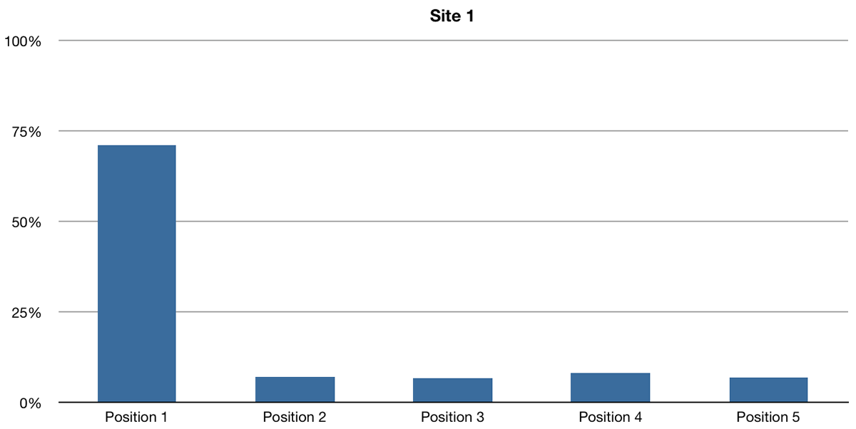Site 1 Click-through rates