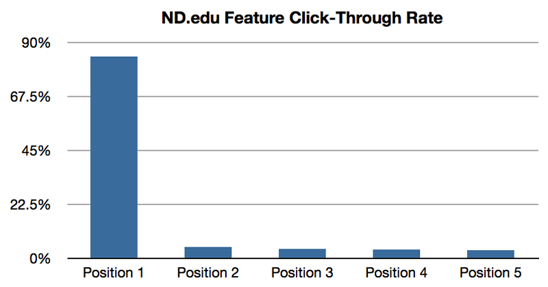 ND.edu Feature Click-through Rates